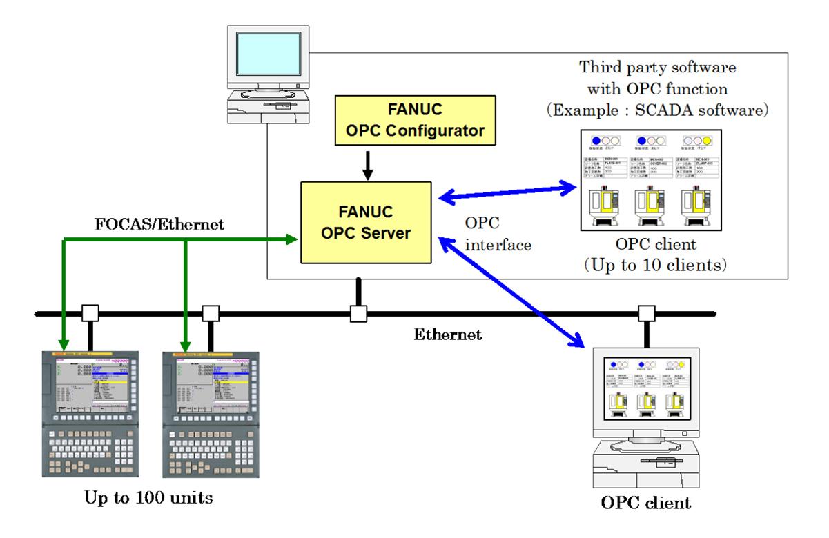 FANUC OPC Server